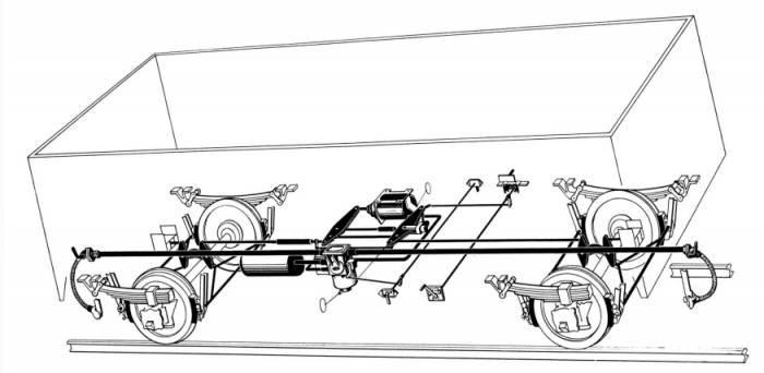 Функции на спирачната уредба на влак