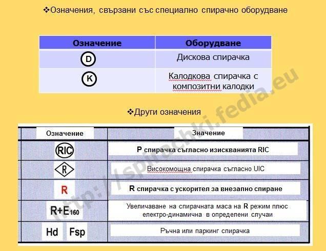 По-важни означения по вагоните, свързани със спирачките